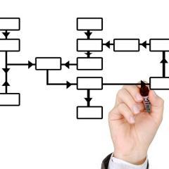 flow chart; Image via Pixabay, CC0 Public Domain